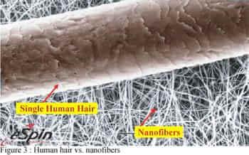 nanowłókna w Nanomembranie