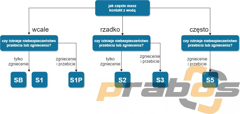 Diagram jak wybrać buty robocze w zależności od klasy ochrony S1 i S3